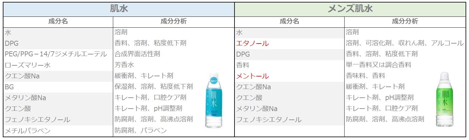 メンズ肌水 アルコール